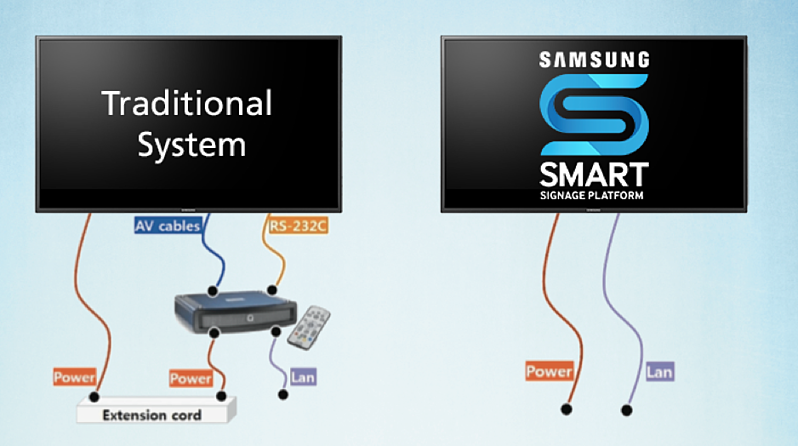 Different digital signage systems