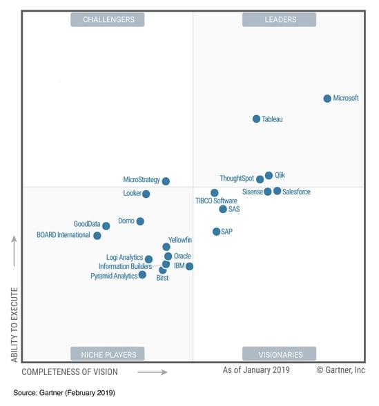 Microsoft PowerBI in Gartners Magic Quadrant