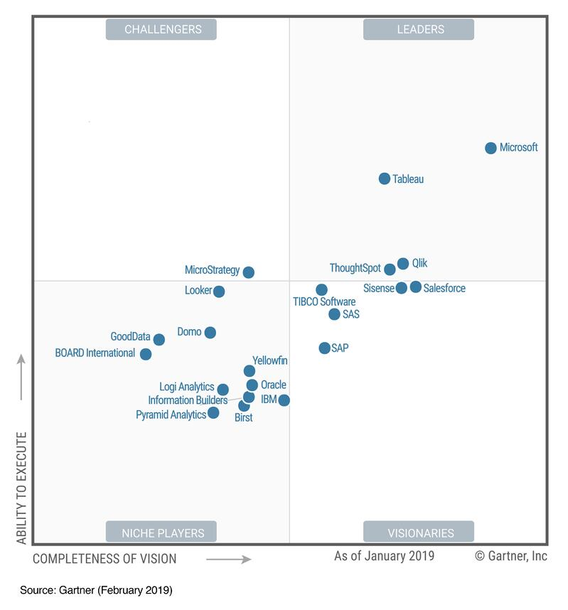 Microsoft PowerBI in Gartners Magic Quadrant