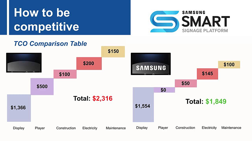 Samsung total cost of ownership